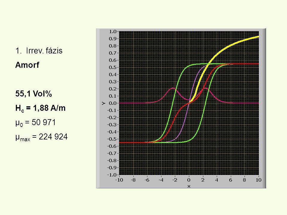 1.Irrev. fázis Amorf 55,1 Vol% H c = 1,88 A/m µ 0 = 50 971 µ max = 224 924