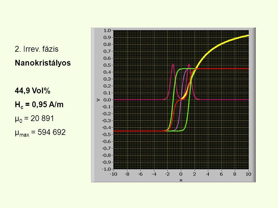 2. Irrev. fázis Nanokristályos 44,9 Vol% H c = 0,95 A/m µ 0 = 20 891 µ max = 594 692