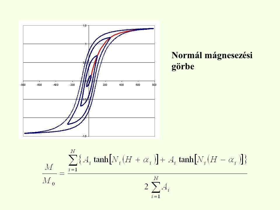 Normál mágnesezési görbe