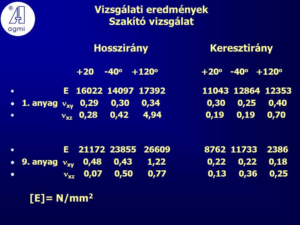 Vizsgálati eredmények Szakító vizsgálat Hosszirány Keresztirány +20 -40 o +120 o +20 o -40 o +120 o  E 16022 14097 17392 11043 12864 12353  1.
