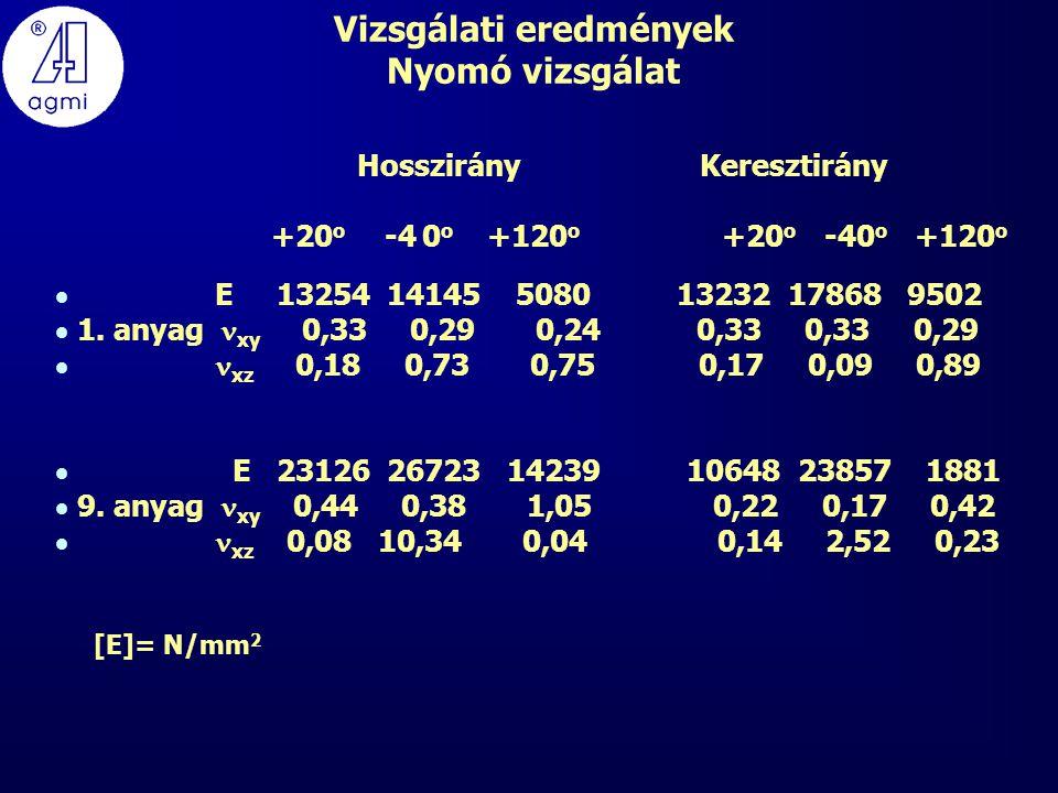 Vizsgálati eredmények Nyomó vizsgálat Hosszirány Keresztirány +20 o -4 0 o +120 o +20 o -40 o +120 o  E 13254 14145 5080 13232 17868 9502  1.