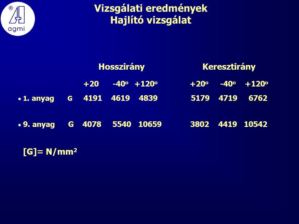 Vizsgálati eredmények Hajlító vizsgálat Hosszirány Keresztirány +20 -40 o +120 o +20 o -40 o +120 o  1.
