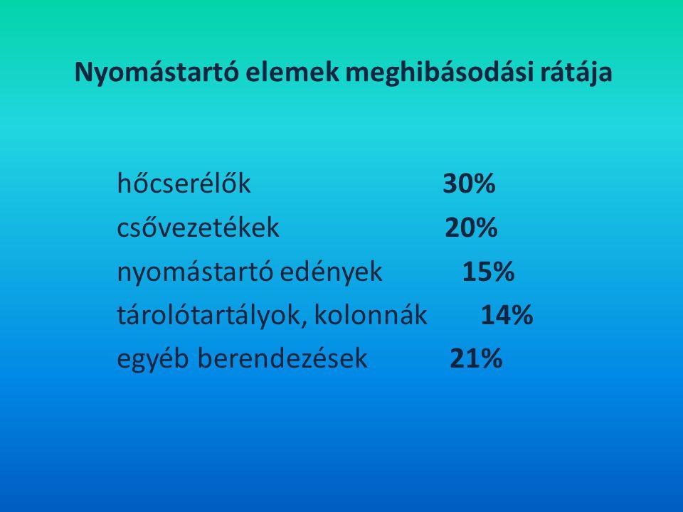 Nyomástartó elemek meghibásodási rátája hőcserélők 30% csővezetékek 20% nyomástartó edények 15% tárolótartályok, kolonnák 14% egyéb berendezések 21%