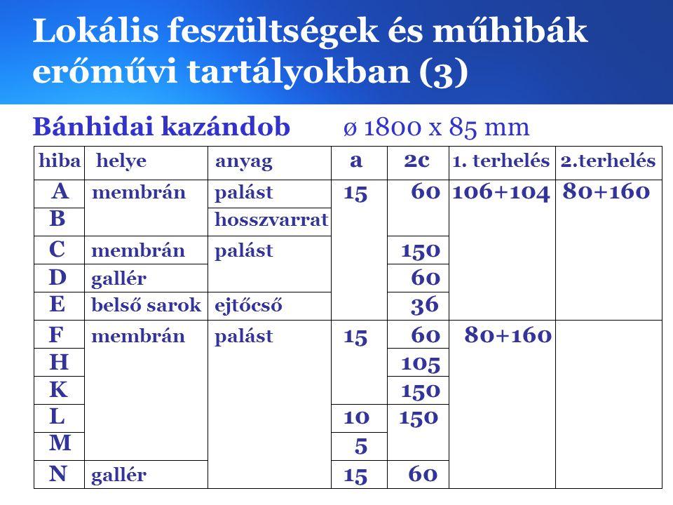 Lokális feszültségek és műhibák erőművi tartályokban (3) Bánhidai kazándob ø 1800 x 85 mm hiba helye anyag a 2c 1. terhelés 2.terhelés A membrán palás