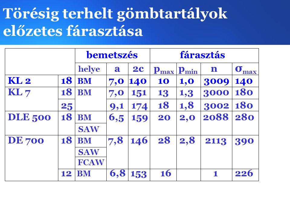 Törésig terhelt gömbtartályok előzetes fárasztása bemetszés fárasztás helye a 2c p max p min n σ max KL 218 BM 7,0 140 10 1,0 3009140 KL 718 BM 7,0 15