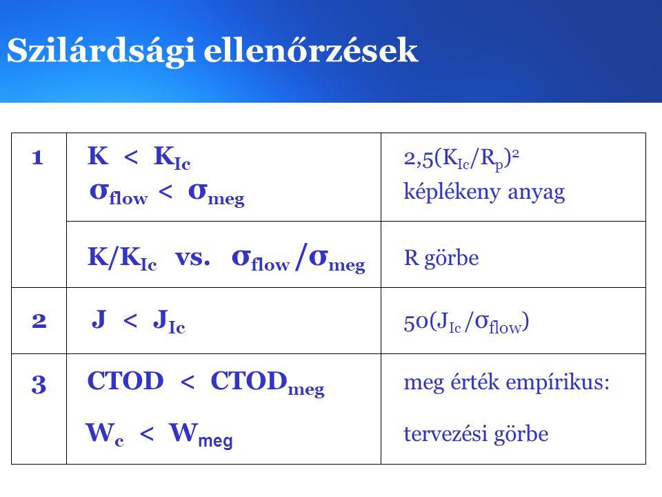Szilárdsági ellenőrzések 1 K < K Ic 2,5(K Ic /R p ) 2 σ flow < σ meg képlékeny anyag K/K Ic vs. σ flow /σ meg R görbe 2 J < J Ic 50(J Ic / σ flow ) 3