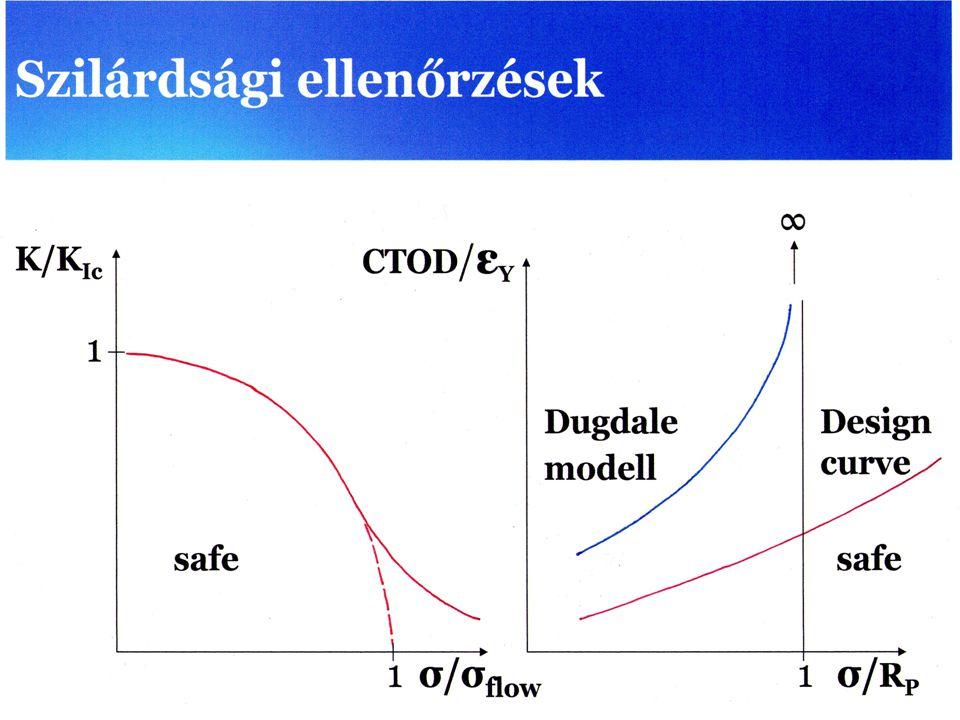 Dugdale modell 1 K/K Ic CTOD / ε Y 11 ∞ safe Design curve safe σ/RPσ/RP σ/σ flow