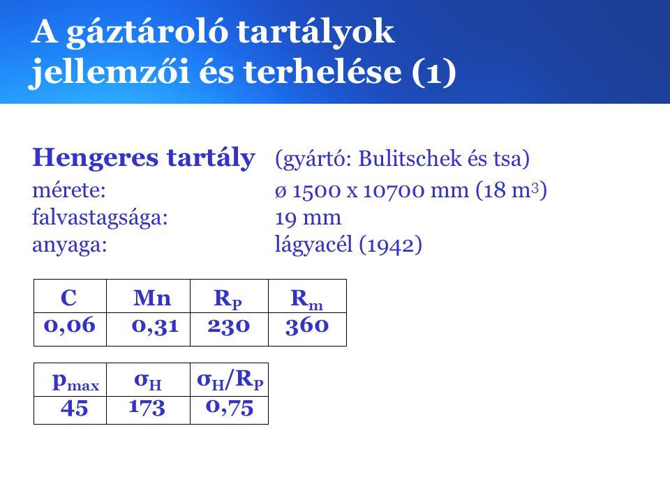 A gáztároló tartályok jellemzői és terhelése (1) Hengeres tartály (gyártó: Bulitschek és tsa) mérete:ø 1500 x 10700 mm (18 m 3 ) falvastagsága: 19 mm