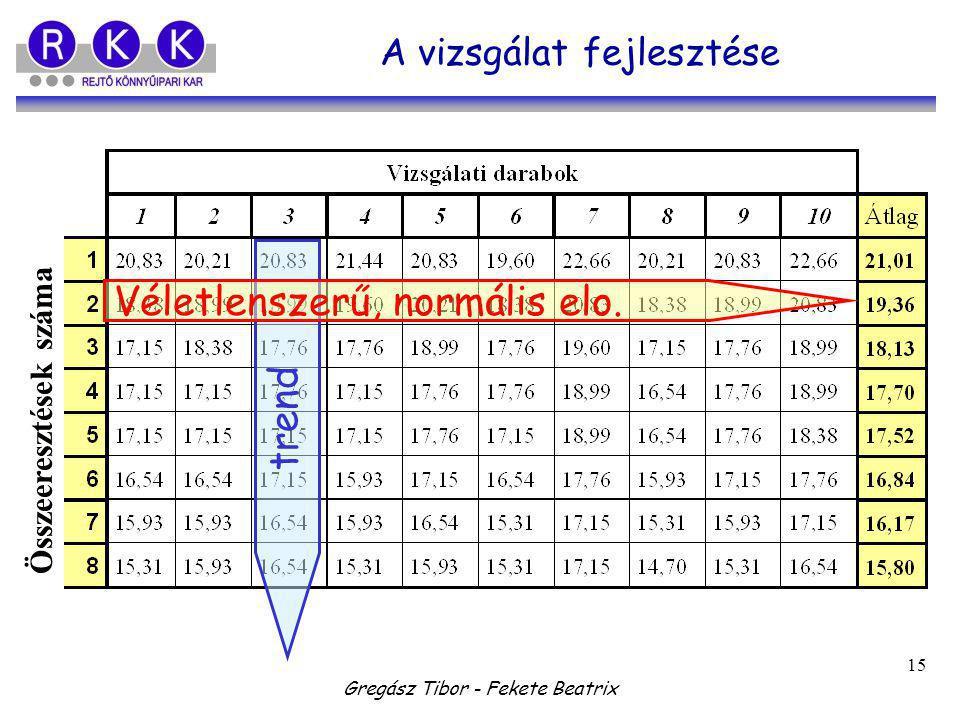 Gregász Tibor - Fekete Beatrix 15 A vizsgálat fejlesztése Összeeresztések száma trend Véletlenszerű, normális elo.