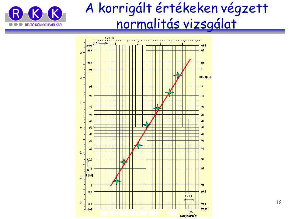 Gregász Tibor - Fekete Beatrix 18 A korrigált értékeken végzett normalitás vizsgálat
