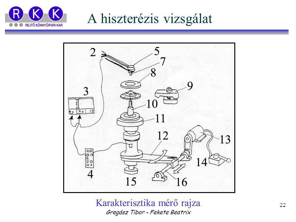 Gregász Tibor - Fekete Beatrix 22 A hiszterézis vizsgálat Karakterisztika mérő rajza