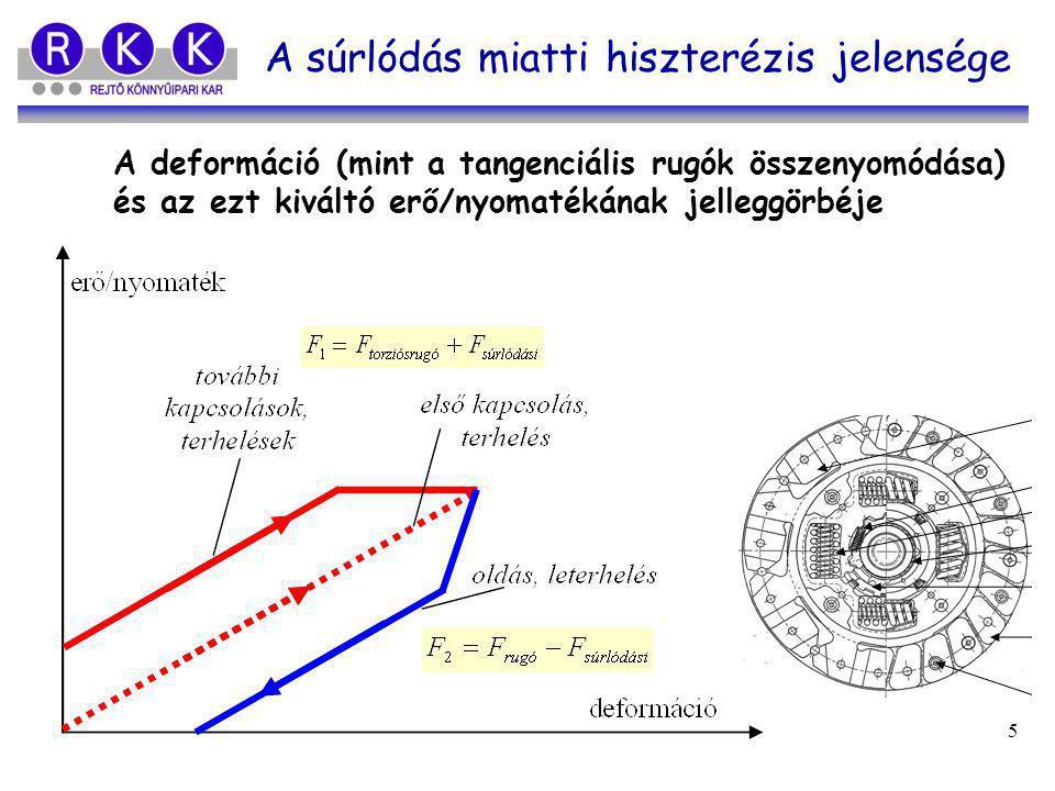 Gregász Tibor - Fekete Beatrix 5 A súrlódás miatti hiszterézis jelensége A deformáció (mint a tangenciális rugók összenyomódása) és az ezt kiváltó erő/nyomatékának jelleggörbéje