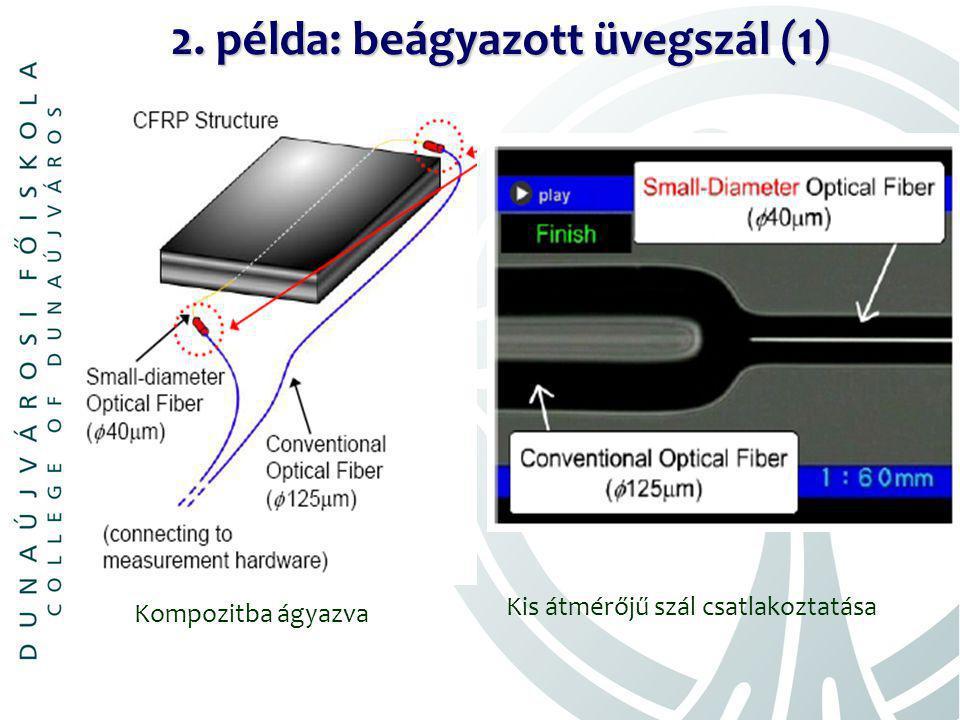 2. példa: beágyazott üvegszál (1) Kompozitba ágyazva Kis átmérőjű szál csatlakoztatása