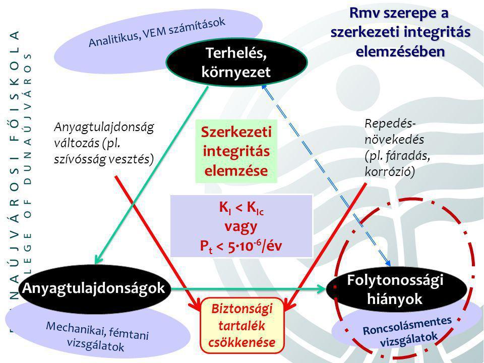 K I < K Ic vagy P t < 5∙10 -6 /év Anyagtulajdonság változás (pl.