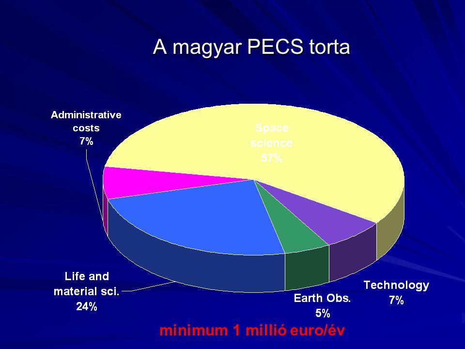 A magyar PECS torta minimum 1 millió euro/év