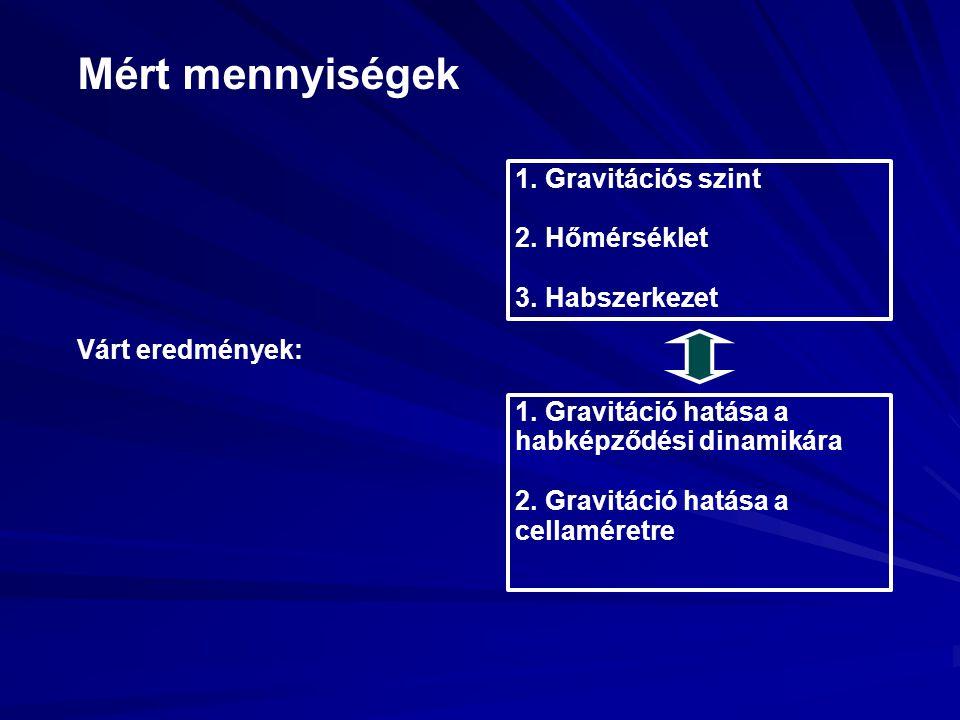 Mért mennyiségek Várt eredmények: 1. Gravitációs szint 2. Hőmérséklet 3. Habszerkezet 1. Gravitáció hatása a habképződési dinamikára 2. Gravitáció hat
