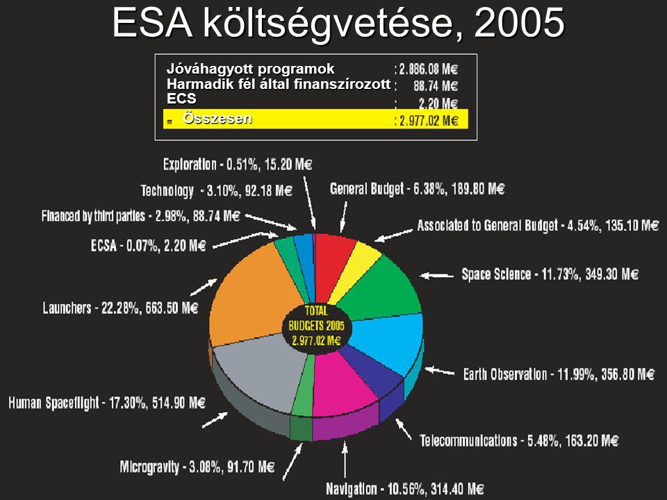 ESA költségvetése, 2005 Jóváhagyott programok Harmadik fél által finanszírozott ECS Összesen