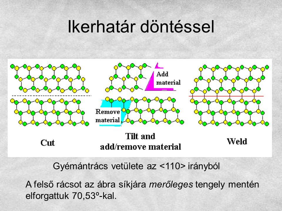 Ikerhatár döntéssel Gyémántrács vetülete az irányból A felső rácsot az ábra síkjára merőleges tengely mentén elforgattuk 70,53º-kal.