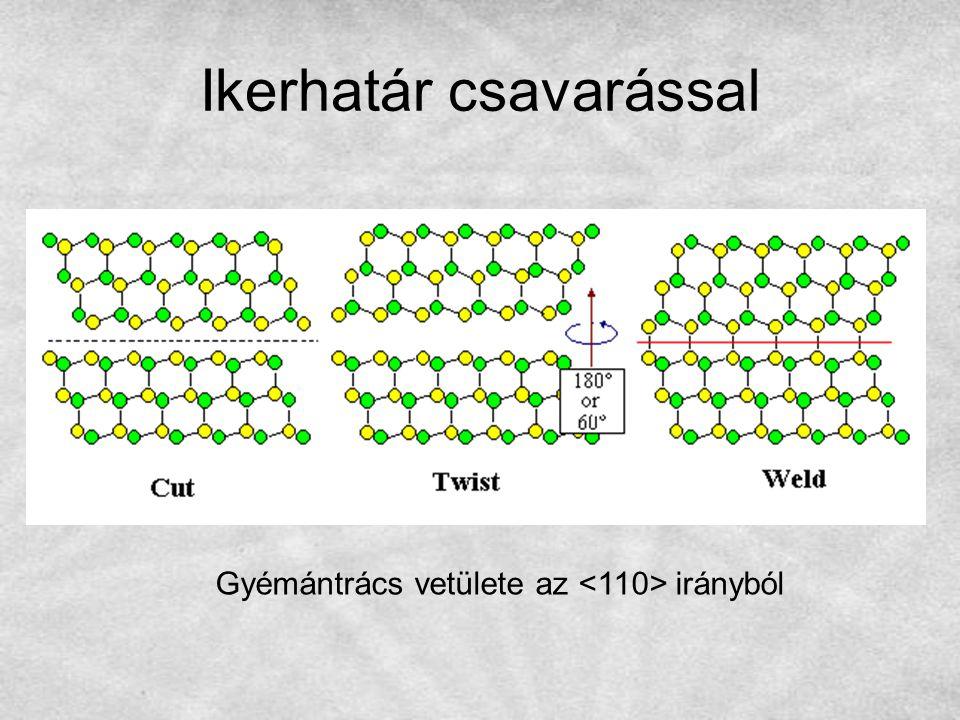 Ikerhatár csavarással Gyémántrács vetülete az irányból