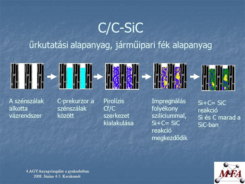 C/C-SiC űrkutatási alapanyag, járműipari fék alapanyag 4.AGY Anyagvizsgálat a gyakorlatban 2008. Június 4-5. Kecskemét A szénszálak alkotta vázrendsze