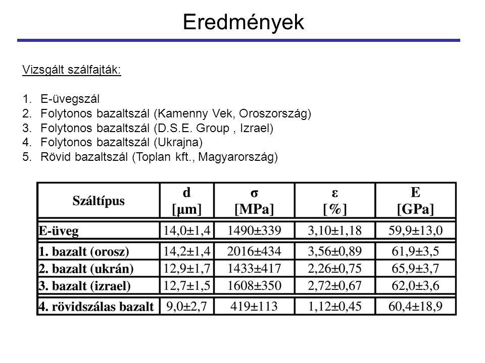 Eredmények Vizsgált szálfajták: 1.E-üvegszál 2.Folytonos bazaltszál (Kamenny Vek, Oroszország) 3.Folytonos bazaltszál (D.S.E. Group, Izrael) 4.Folyton