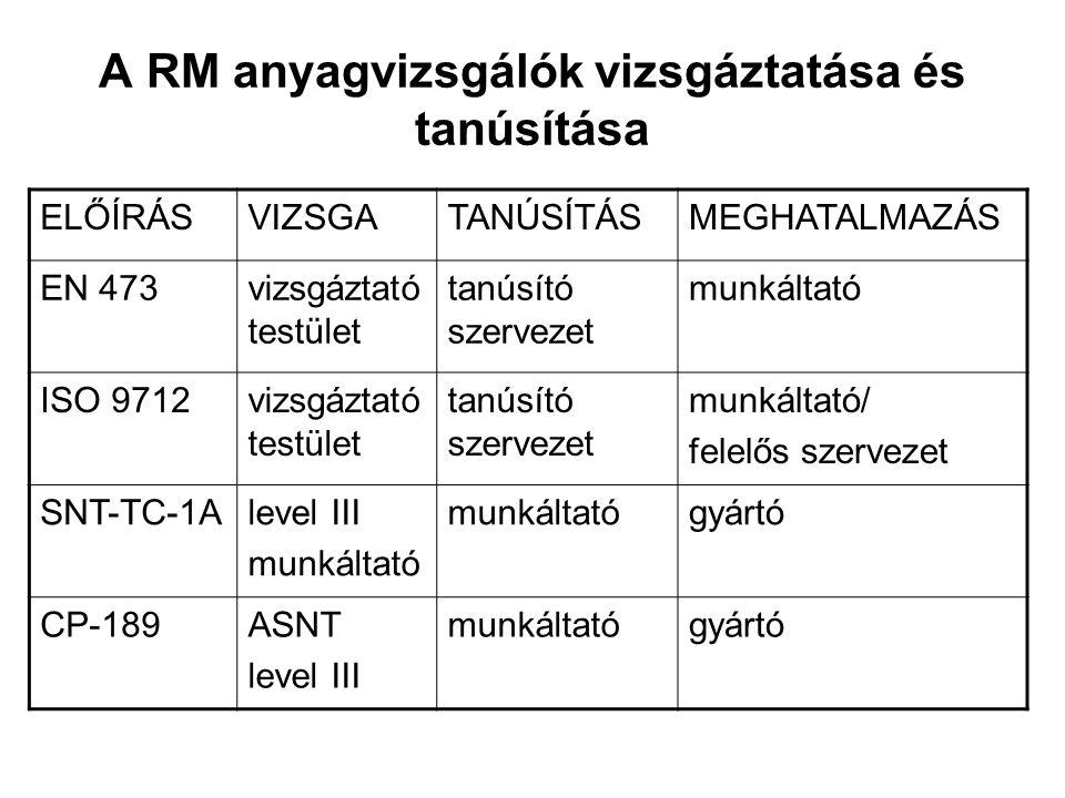 A RM anyagvizsgálók vizsgáztatása és tanúsítása ELŐÍRÁSVIZSGATANÚSÍTÁSMEGHATALMAZÁS EN 473vizsgáztató testület tanúsító szervezet munkáltató ISO 9712vizsgáztató testület tanúsító szervezet munkáltató/ felelős szervezet SNT-TC-1Alevel III munkáltató gyártó CP-189ASNT level III munkáltatógyártó