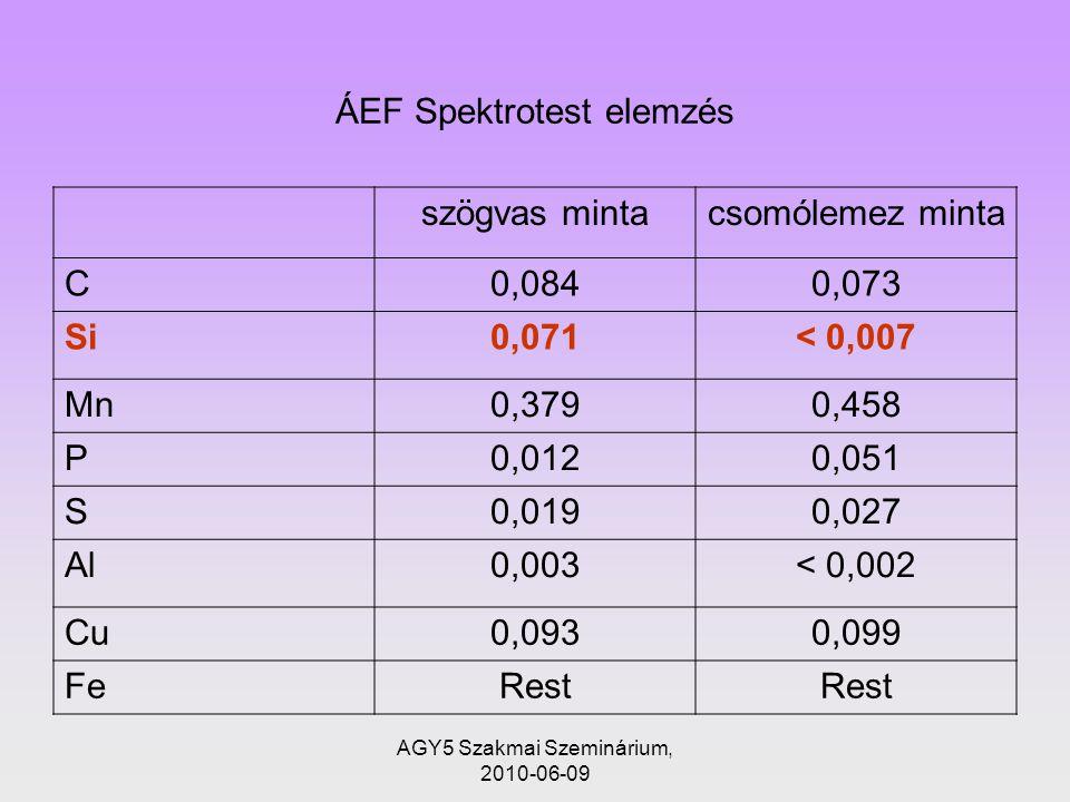 AGY5 Szakmai Szeminárium, 2010-06-09 ÁEF Spektrotest elemzés szögvas mintacsomólemez minta C0,0840,073 Si0,071< 0,007 Mn0,3790,458 P0,0120,051 S0,0190,027 Al0,003< 0,002 Cu0,0930,099 FeRest