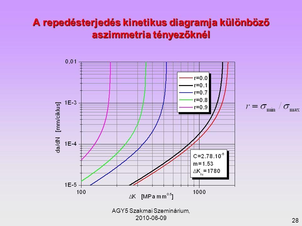 AGY5 Szakmai Szeminárium, 2010-06-09 28 A repedésterjedés kinetikus diagramja különböző aszimmetria tényezőknél