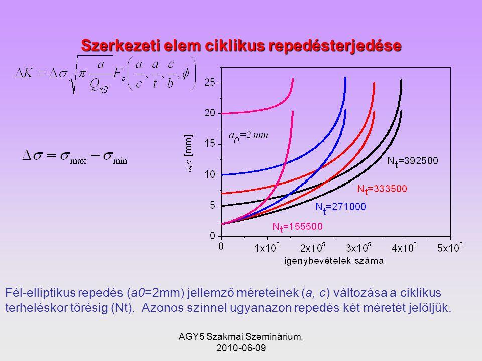 Szerkezeti elem ciklikus repedésterjedése Fél-elliptikus repedés (a0=2mm) jellemző méreteinek (a, c) változása a ciklikus terheléskor törésig (Nt).