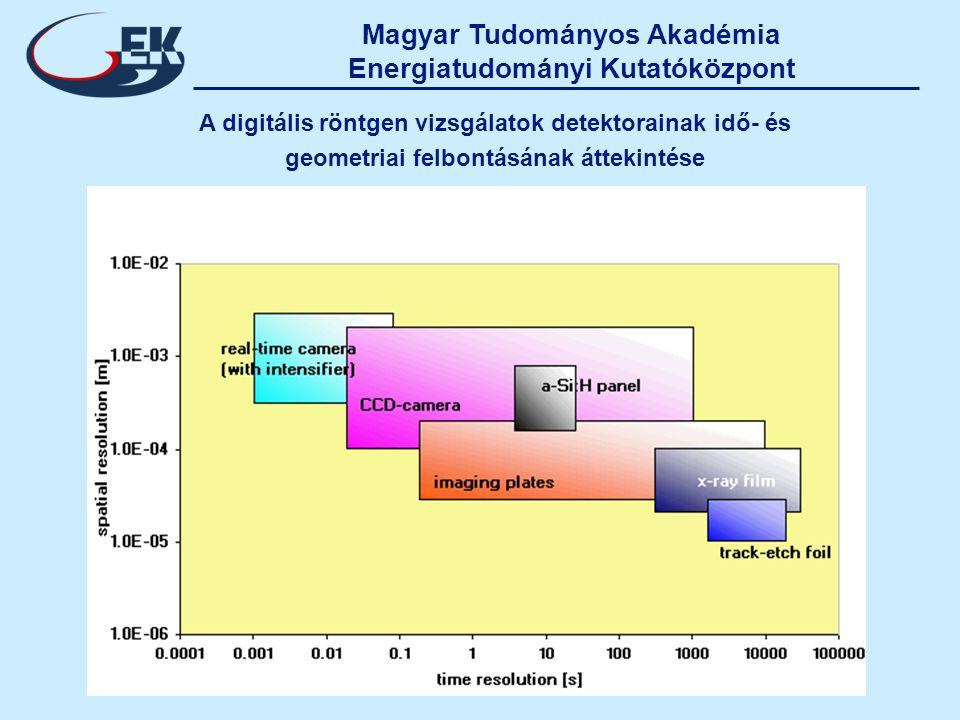 Magyar Tudományos Akadémia Energiatudományi Kutatóközpont A digitális röntgen vizsgálatok detektorainak idő- és geometriai felbontásának áttekintése