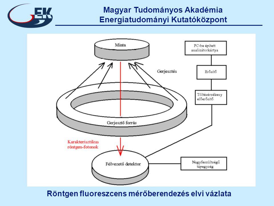 Magyar Tudományos Akadémia Energiatudományi Kutatóközpont Röntgen fluoreszcens mérőberendezés elvi vázlata