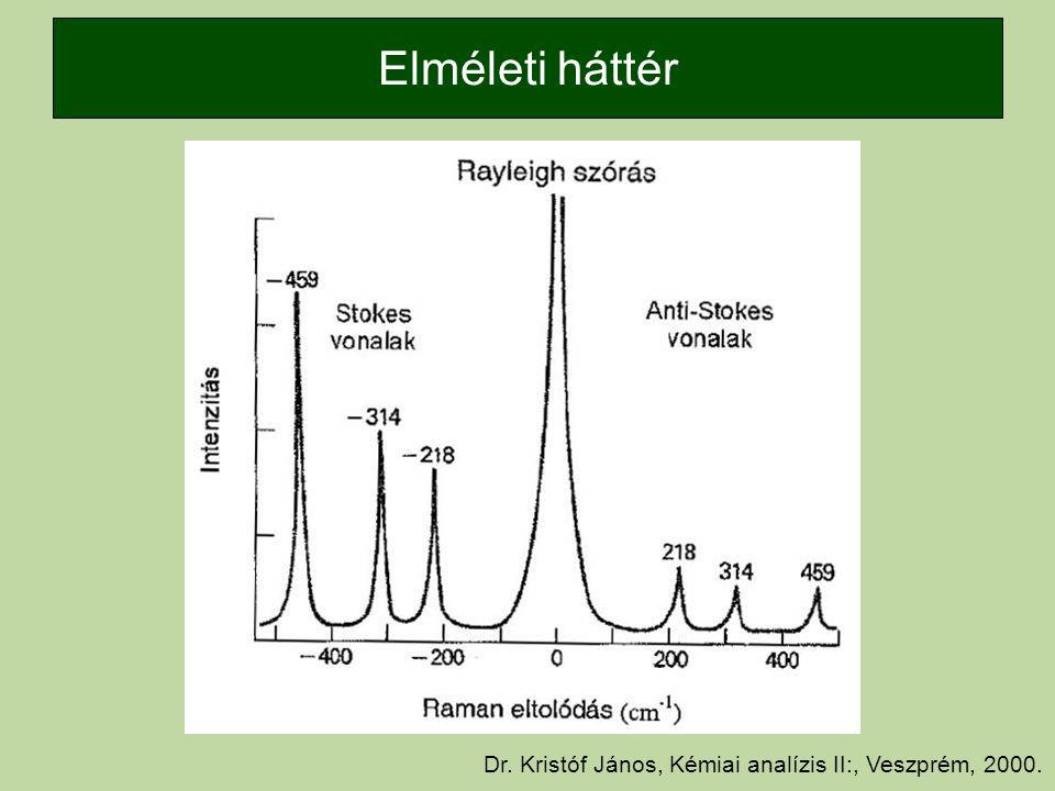 Elméleti háttér Dr. Kristóf János, Kémiai analízis II:, Veszprém, 2000.