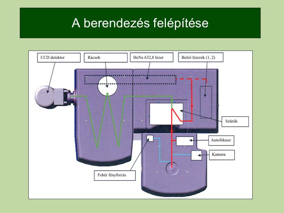 Alkalmazási példák –Karbontartalmú rétegek –Oxidrétegek –Korróziós folyamatok –Inhibitorok