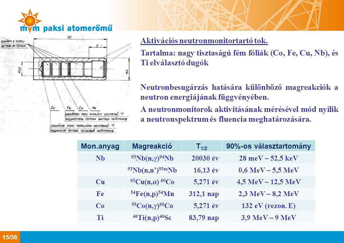 Aktivációs neutronmonitortartó tok. Tartalma: nagy tisztaságú fém fóliák (Co, Fe, Cu, Nb), és Ti elválasztó dugók Neutronbesugárzás hatására különböző