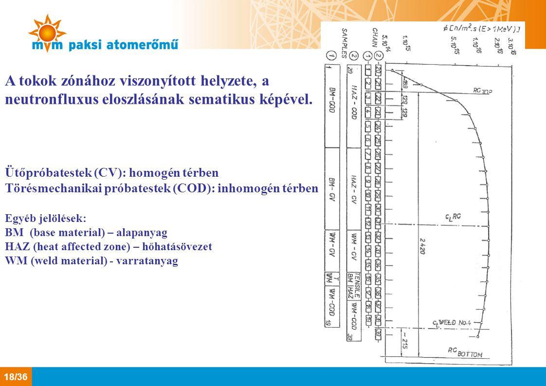 A tokok zónához viszonyított helyzete, a neutronfluxus eloszlásának sematikus képével. Ütőpróbatestek (CV): homogén térben Törésmechanikai próbatestek