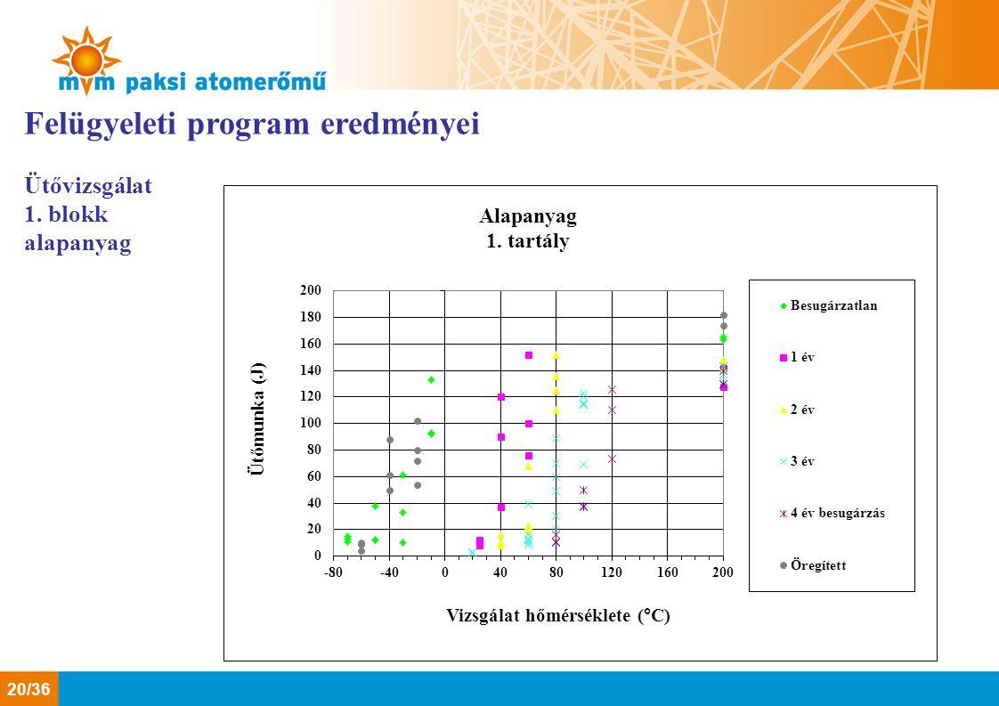 Felügyeleti program eredményei Ütővizsgálat 1. blokk alapanyag 20/36