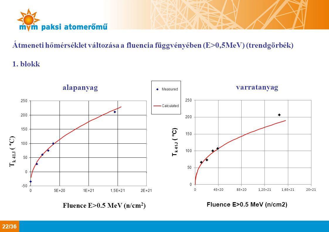 Átmeneti hőmérséklet változása a fluencia függvényében (E>0,5MeV) (trendgörbék) 1. blokk varratanyag alapanyag 22/36