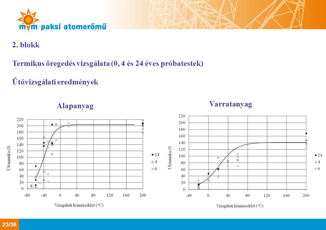 2. blokk Termikus öregedés vizsgálata (0, 4 és 24 éves próbatestek) Ütővizsgálati eredmények Alapanyag Varratanyag 23/36