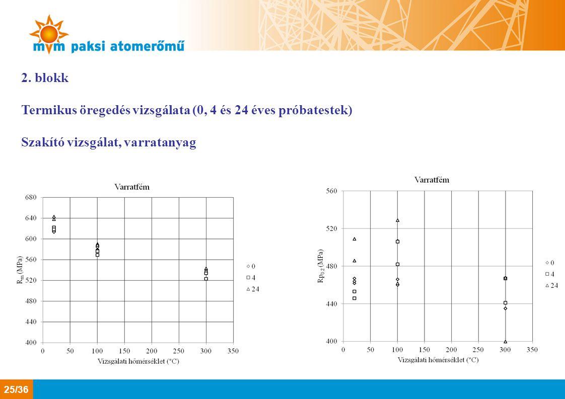 2. blokk Termikus öregedés vizsgálata (0, 4 és 24 éves próbatestek) Szakító vizsgálat, varratanyag 25/36