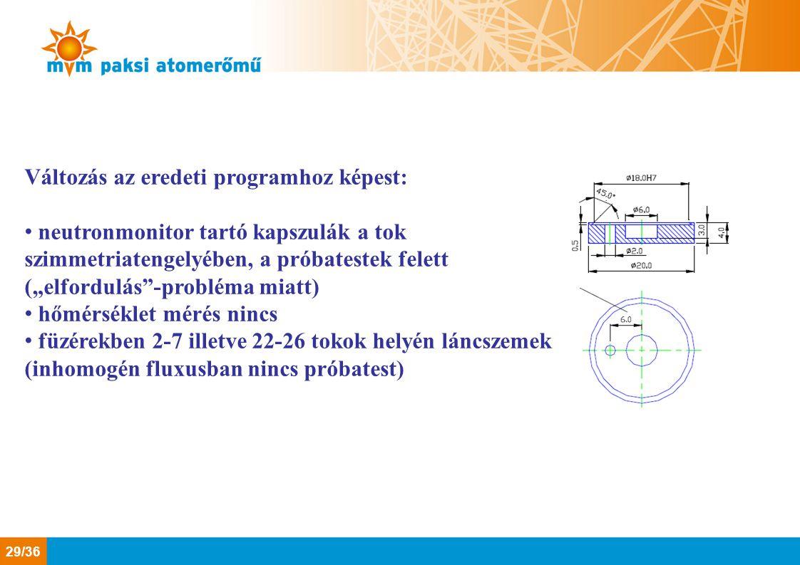 """Változás az eredeti programhoz képest: neutronmonitor tartó kapszulák a tok szimmetriatengelyében, a próbatestek felett (""""elfordulás""""-probléma miatt)"""