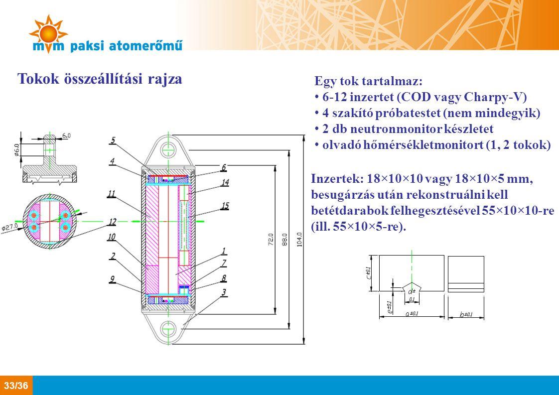 Tokok összeállítási rajza Egy tok tartalmaz: 6-12 inzertet (COD vagy Charpy-V) 4 szakító próbatestet (nem mindegyik) 2 db neutronmonitor készletet olv
