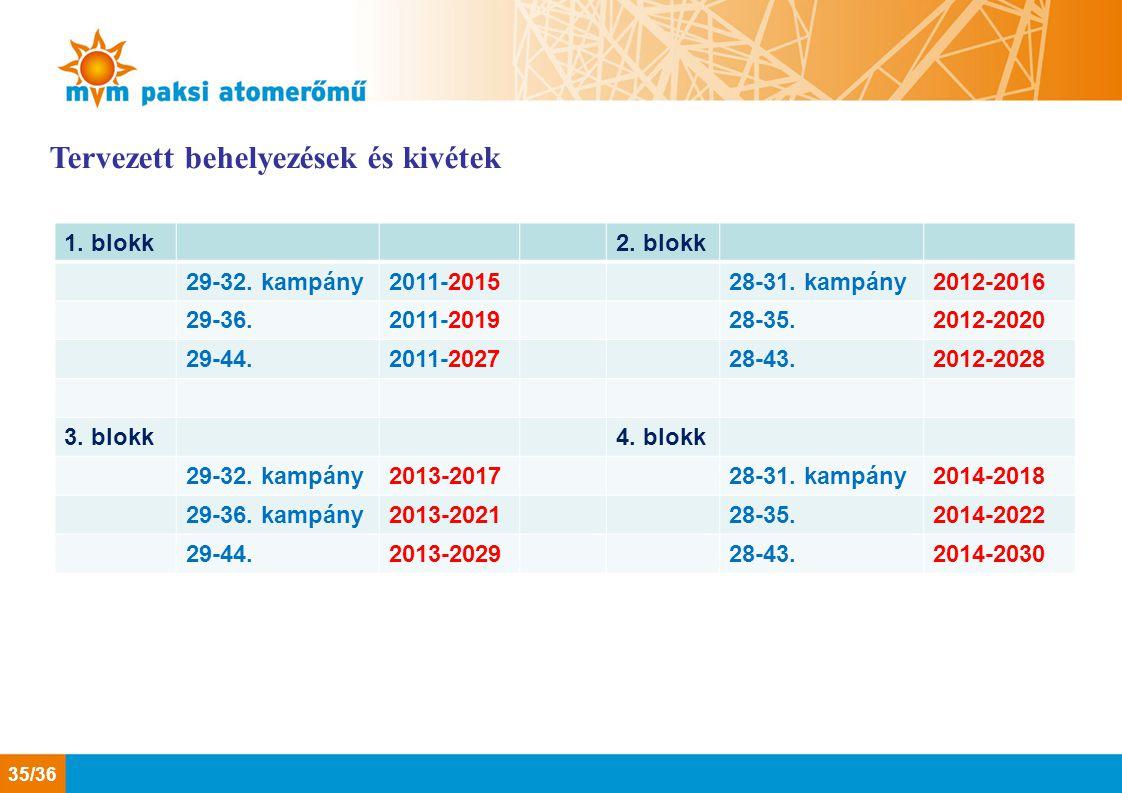 1. blokk2. blokk 29-32. kampány2011-201528-31. kampány2012-2016 29-36.2011-201928-35.2012-2020 29-44.2011-202728-43.2012-2028 3. blokk4. blokk 29-32.