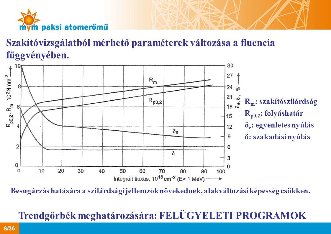 Szakítóvizsgálatból mérhető paraméterek változása a fluencia függvényében. R m : szakítószilárdság R p0,2 : folyáshatár δ e : egyenletes nyúlás δ: sza
