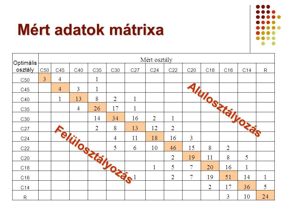 Mért adatok mátrixa Optimális osztály Mért osztály C50C45C40C35C30C27C24C22C20C18C16C14R C50 341 C45 431 C40 113821 C35 426171 C30 14341621 C27 281312