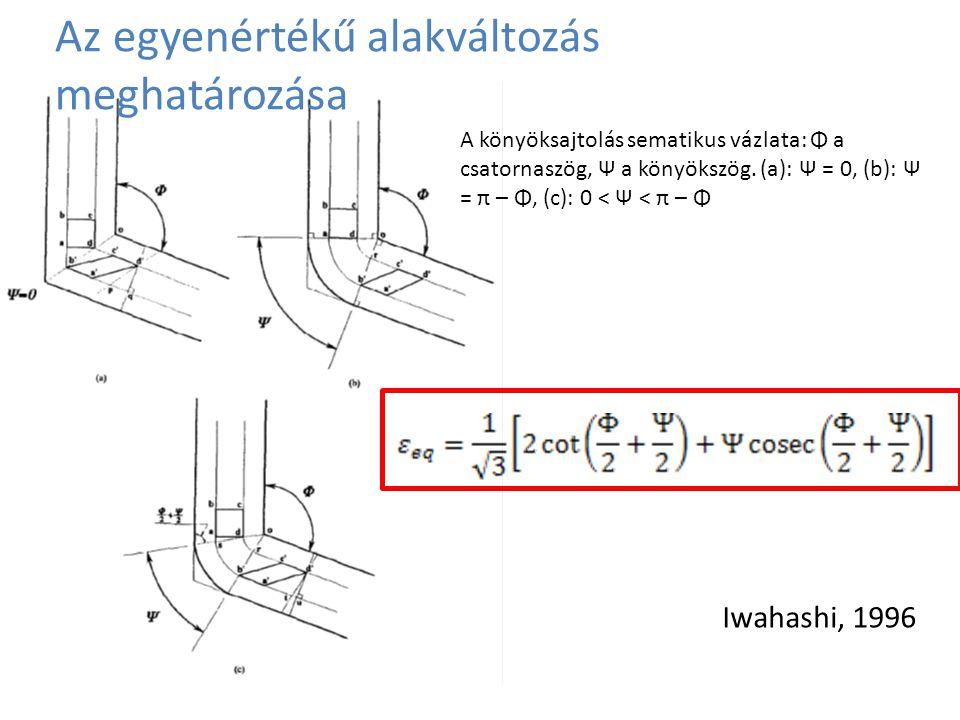 Az egyenértékű alakváltozás meghatározása Iwahashi, 1996 A könyöksajtolás sematikus vázlata: Φ a csatornaszög, Ψ a könyökszög. (a): Ψ = 0, (b): Ψ = π