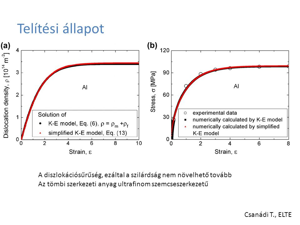 Könyöksajtolási kísérletek Próbatest: katódréz, 10 mm-es átmérő, 40-80 mm-es hossz Szerszám: két könyökgeometria: – 110 o, éles könyök – 90 o, teljesen lekerekített könyök Kenőanyag: MoS 2 Alakítási sebesség: 2 mm/min, alakváltozási sebesség: 0,001-0,01 1/s Szobahőmérséklet Az alakváltozás mértéke Iwahasi szerint egyszeri átsajtoláskor: - a 110 o -os éles könyökben: 80,85%, - a 90 o -os teljesen lekerekített könyökben: 90,69%.