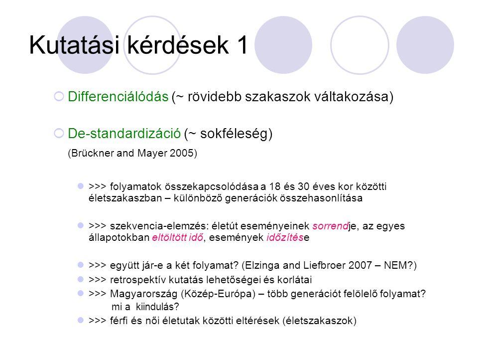 Kutatási kérdések 1  Differenciálódás (~ rövidebb szakaszok váltakozása)  De-standardizáció (~ sokféleség) (Brückner and Mayer 2005) >>> folyamatok