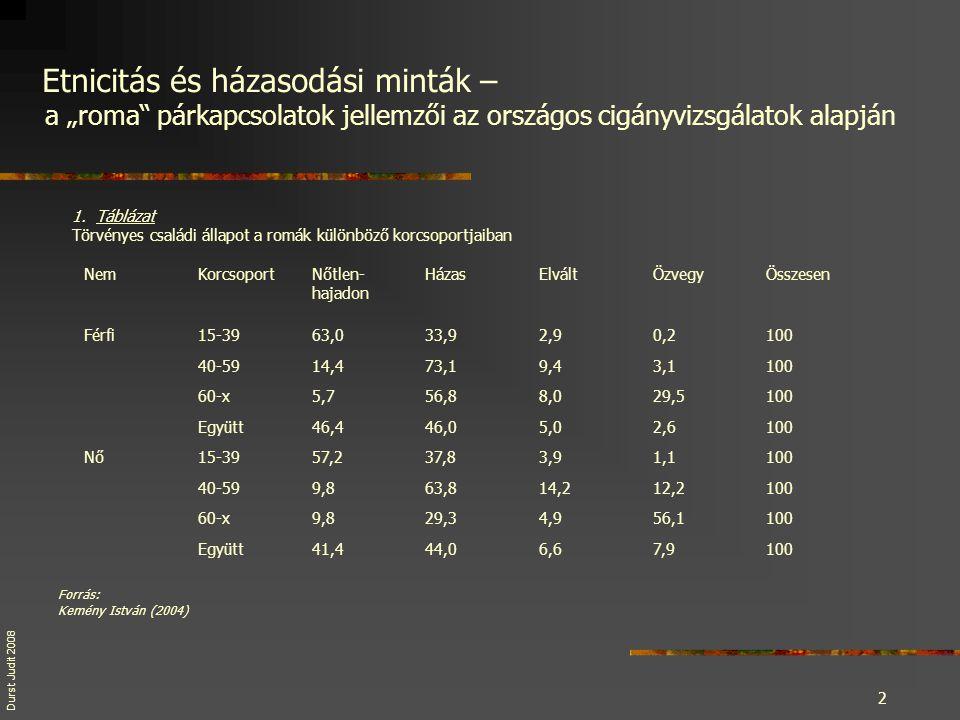 """Durst Judit 20 08 2 1.Táblázat Törvényes családi állapot a romák különböző korcsoportjaiban Forrás: Kemény István (2004) Etnicitás és házasodási minták – a """"roma párkapcsolatok jellemzői az országos cigányvizsgálatok alapján NemKorcsoportNőtlen- hajadon HázasElváltÖzvegyÖsszesen Férfi15-3963,033,92,90,2100 40-5914,473,19,43,1100 60-x5,756,88,029,5100 Együtt46,446,05,02,6100 Nő15-3957,237,83,91,1100 40-599,863,814,212,2100 60-x9,829,34,956,1100 Együtt41,444,06,67,9100"""