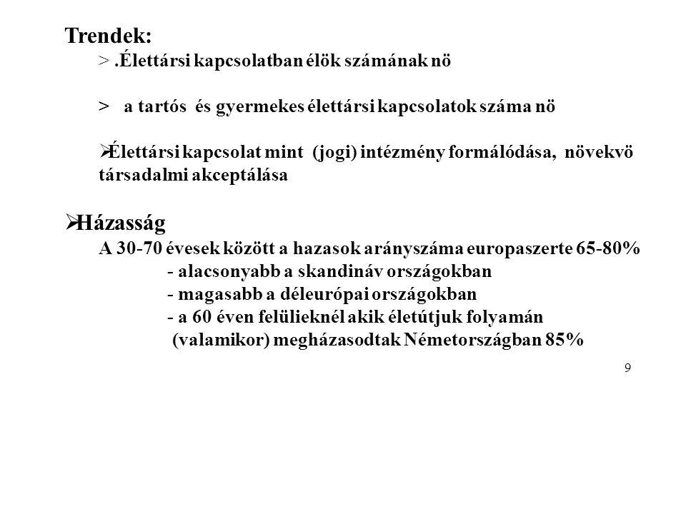 (Ha házasság) :Opció:timing Elsö házasság/Életkor 196019701980199020002004 EU-25 Férfiak 26,525,725,827,329,330,3 (EU-15) 26,725,926,027,829,930,8 EU-25 Nök 23,823,023,124,827,828,0 (EU-15) 24,123,223,325,327,628,5 Férfiak (2004)Nök (2004) Dánia:33,0 +30,7 + Svédország33,7 +31,1 + Lettország:27,3 -25,1 - Litvánia26,9 -24,7 - 10
