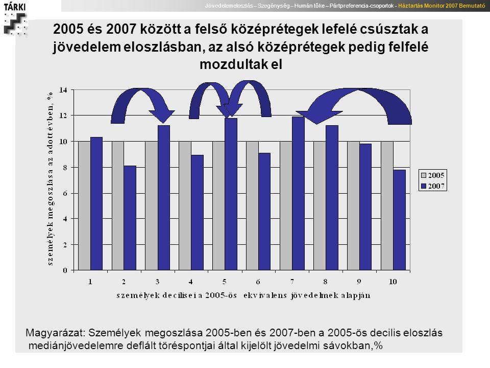 Jövedelemeloszlás – Szegénység – Humán tőke – Pártpreferencia-csoportok - Háztartás Monitor 2007 Bemutató 2005 és 2007 között a felső középrétegek lef